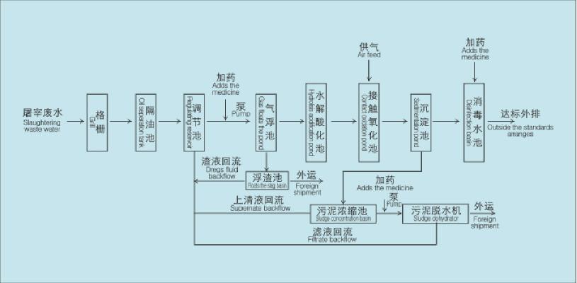 污水控制泵电路图